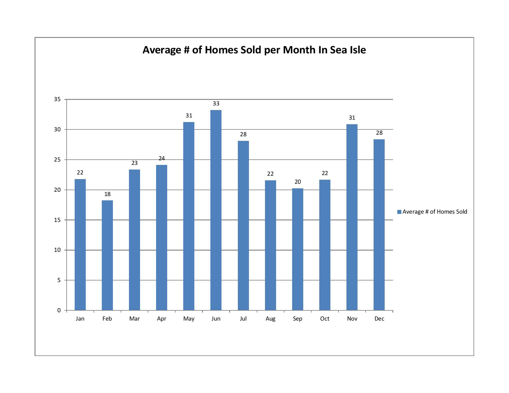 average number of homes sold per month in Sea Isle