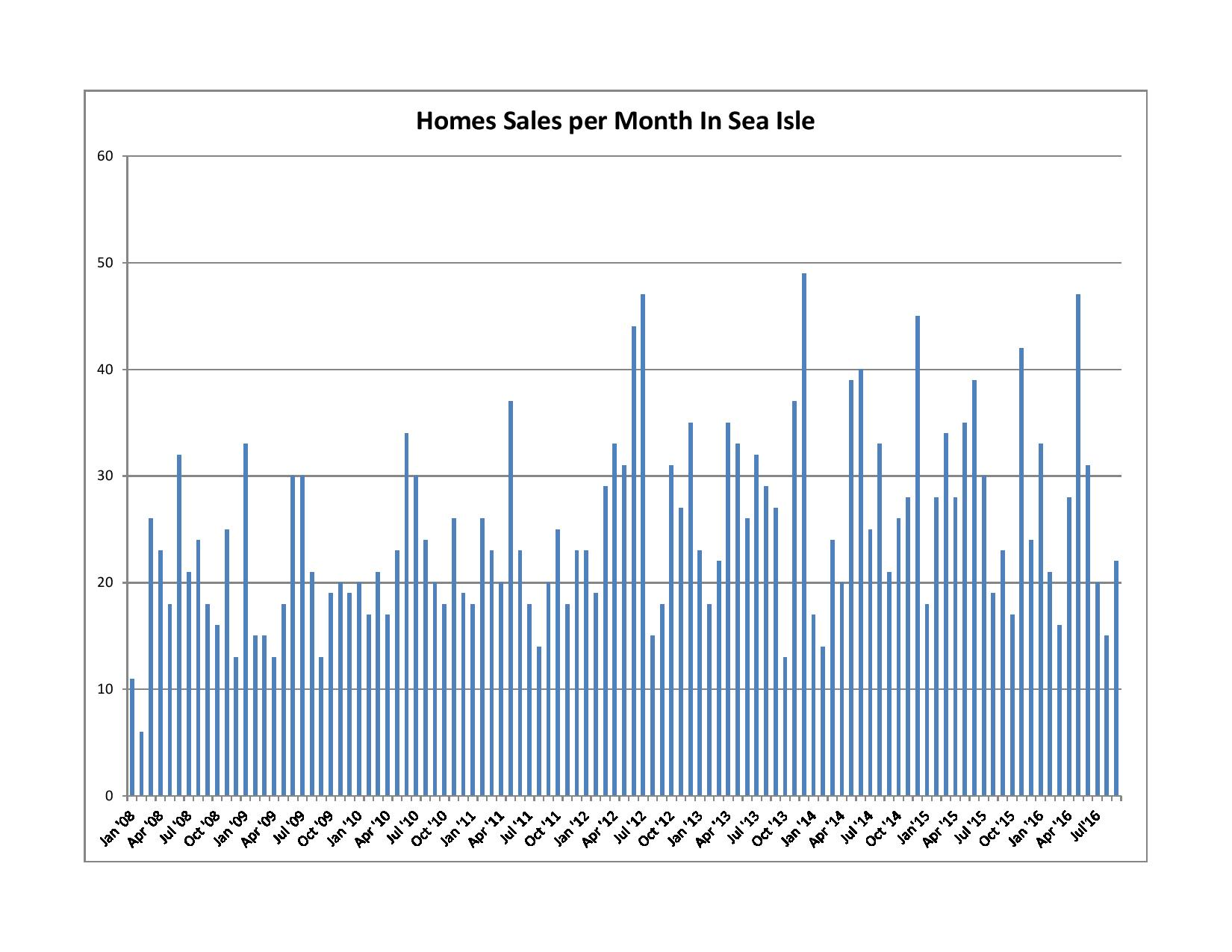 Homes Sold per Month in Sea Isle