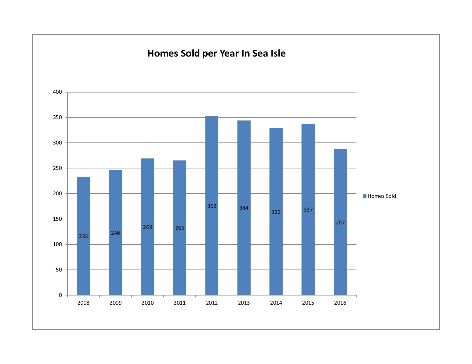 Homes Sold per Year in Sea Isle
