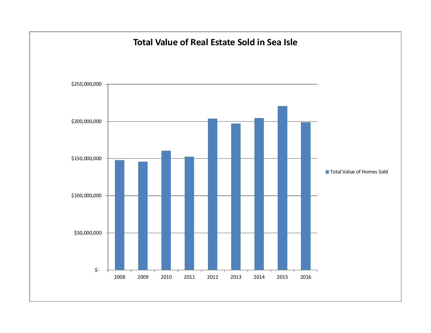 Total value of Real Estate Sold In Sea Isle